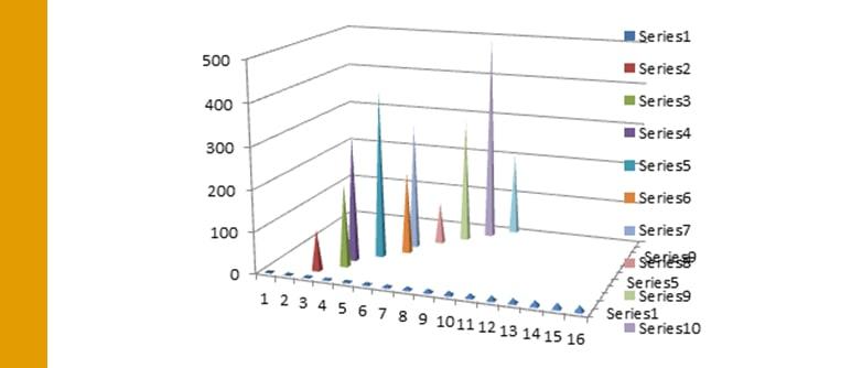 Analytics: Finding Hidden Truths using Statistical Journals