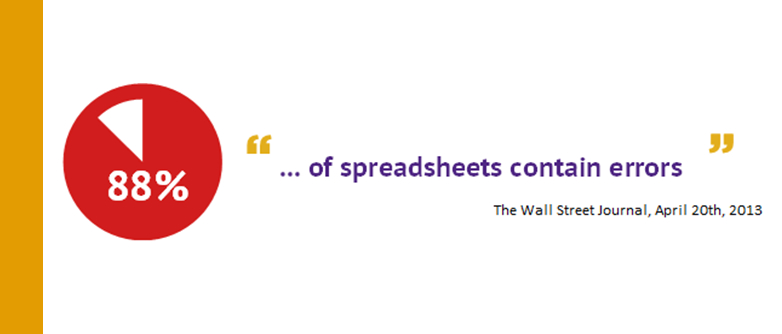 Has your budget spreadsheet model spiralled out of control?