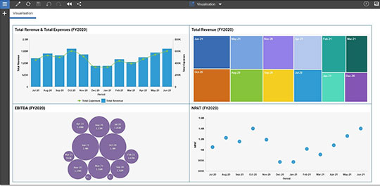 Visualise your data in IBM Planning Analytics: IBM Planning Analytics screen with colourful charts and graphs