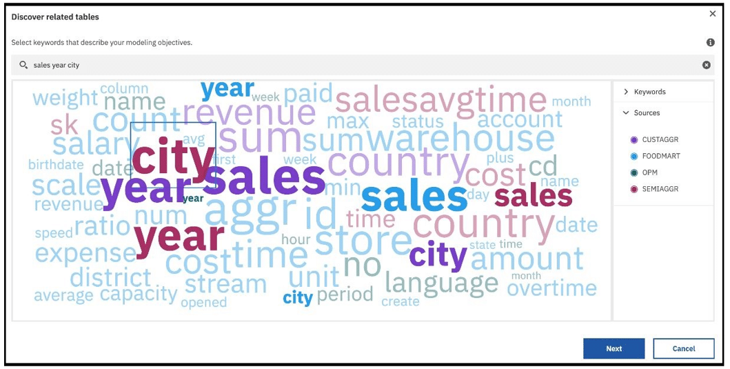 Keywords are visualised using an interactive word cloud