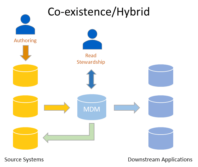Diagram showing how co-existence style or hybrid style MDM works (Operational MDM)