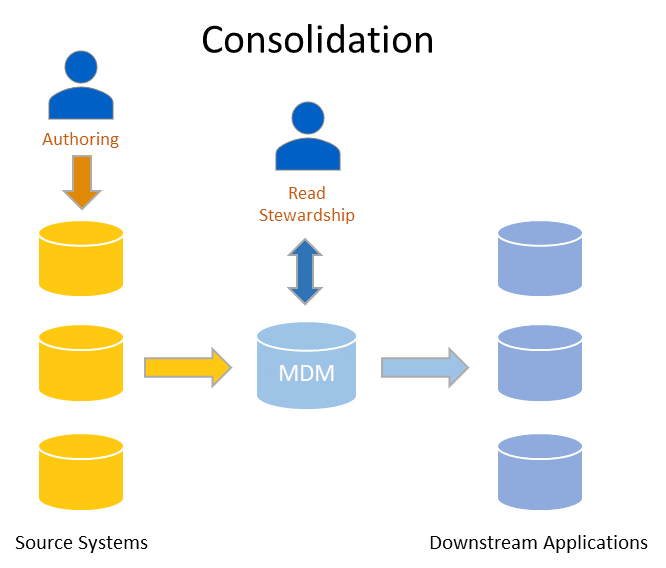 Diagram showing how consolidation style MDM works (Analytical MDM)