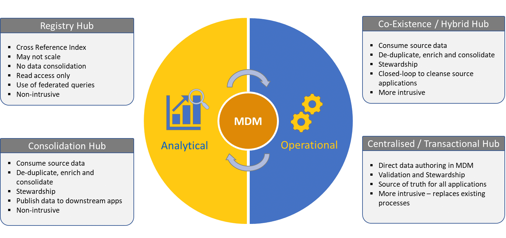 Diagram showing the four styles of Master Data Management