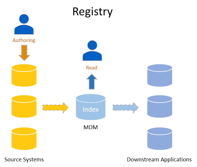 Diagram showing how Registry style MDM works (Analytical MDM)