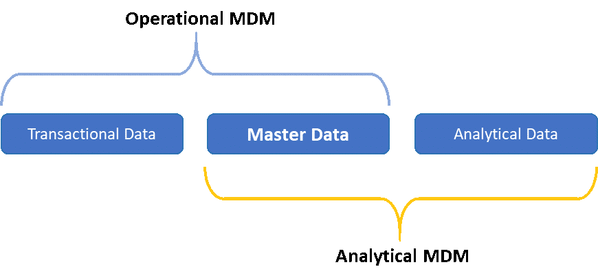 What does operational and analytical MDM cover?