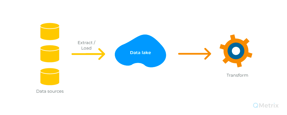 Data Lake versus Staging Layer – what is the difference? | Dale Quartermaine