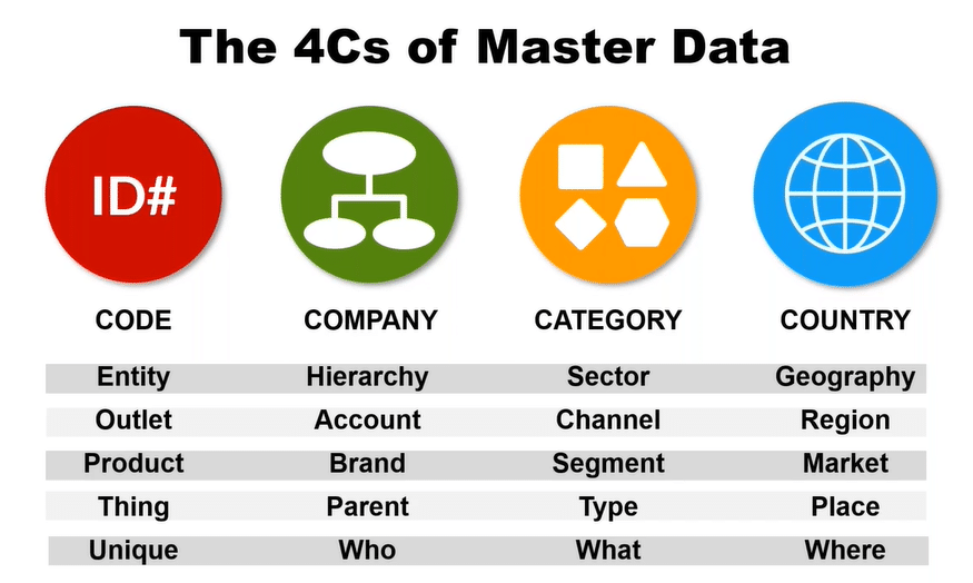 Master data as the foundation of digital transformation | QMetrix