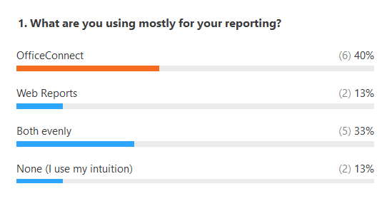 Results for user group poll on reporting